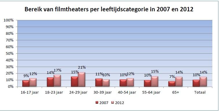 Bereik filmtheaters per leeftijdscategorie in 2007 en 2012 (leeftijd 16+)